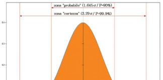 Curva di Gauss